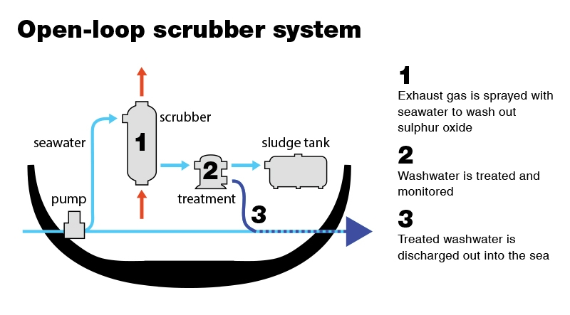 Desulfurization by Scrubber System on Ship